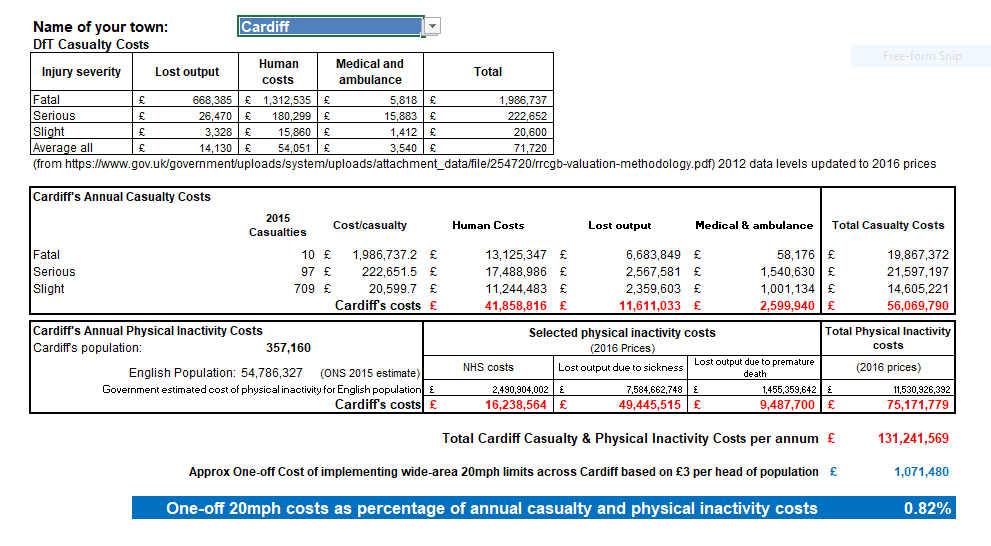 Annual Casualty and Inactivity costs